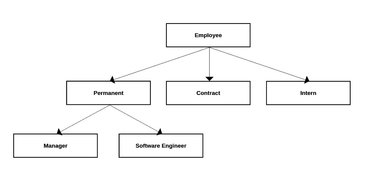 Post picture: Introduction to graph databases